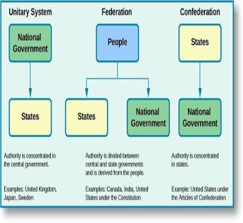 Federalism diagram