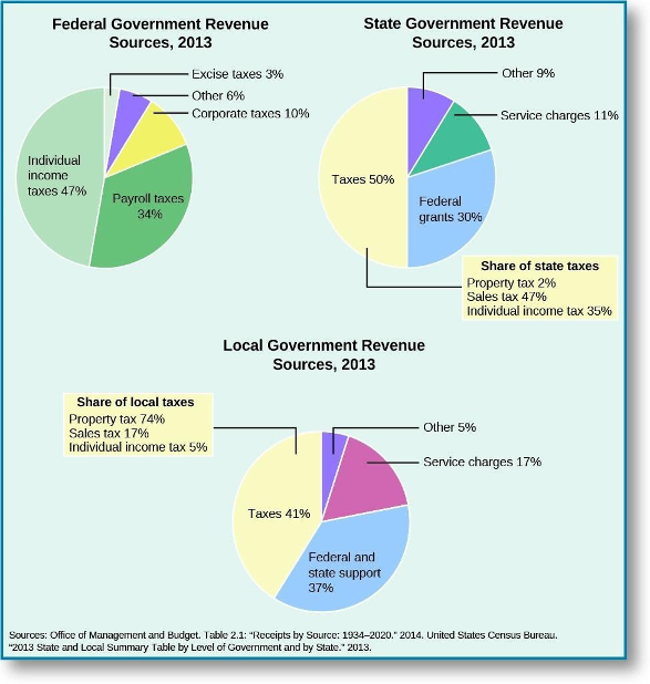 A chart of federal and state government revenue