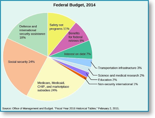 Federal budget for 2014
